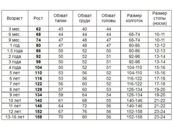Таблиця розмірів одягу новонароджених дітей  5d3ba47039f9a
