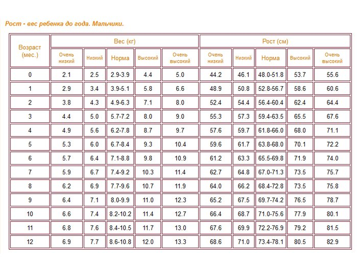 бывают строительные таблица роста мальчика до 2 лет Финляндии можно