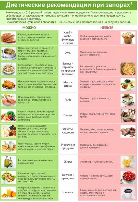 Почему при диете запор