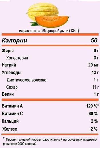 Калорійність дині Торпеда, Колгоспниця і корисні властивості   Цікаво 962c352c210